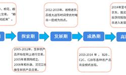 2018年中国农村电商市场投融资分析  融资轮次主要集中分布在前期,出现投资后移苗头