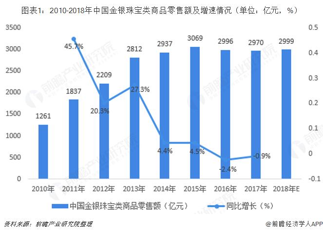 图表1:2010-2018年中国金银珠宝类商品零售额及增速情况(单位:亿元,%)