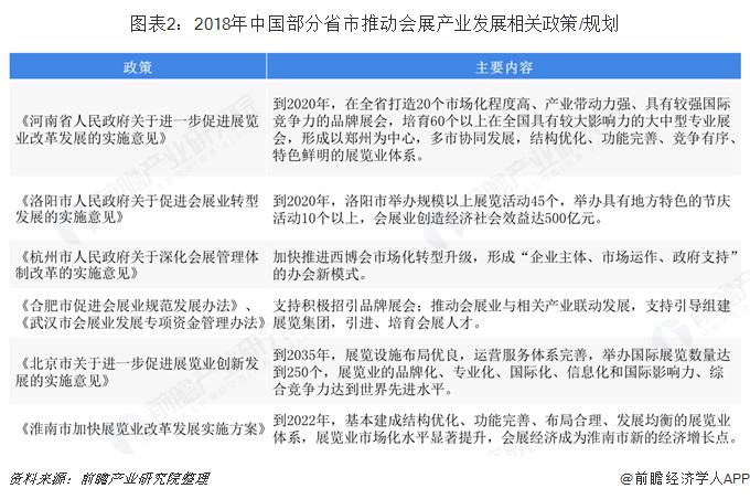 图表2:2018年中国部分省市推动会展产业发展相关政策/规划