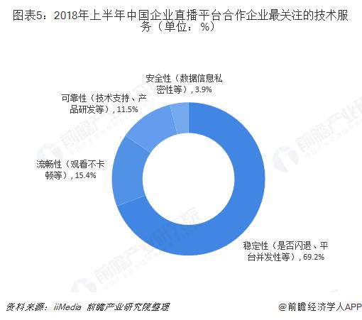 图表5:2018年上半年中国企业直播平台合作企业最关注的技术服务(单位:%)