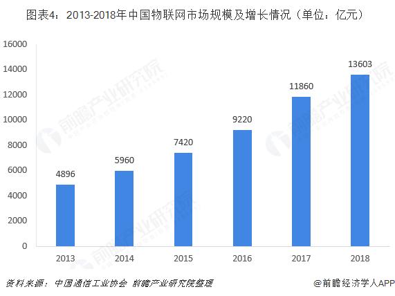 图表4:2013-2018年中国物联网市场规模及增长情况(单位:亿元)