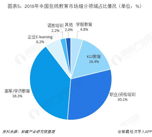 图表5:2018年中国在线教育市场细分领域占比情况(单位:%)