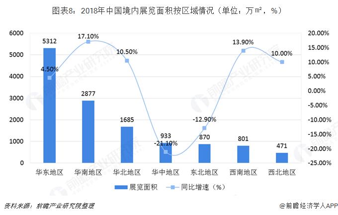 图表8:2018年中国境内展览面积按区域情况(单位:万㎡,%)