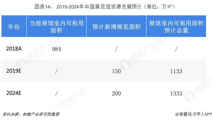 图表14: 2019-2024年中国展览馆资源发展预计(单位:万㎡)