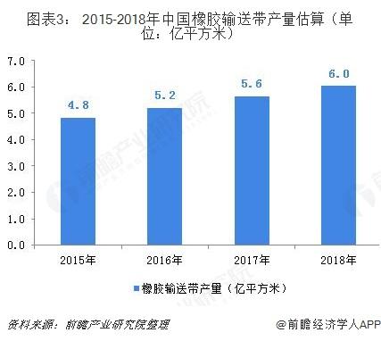 图表3: 2015-2018年中国橡胶输送带产量估算(单位:亿平方米)