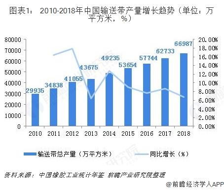 图表1: 2010-2018年中国输送带产量增长趋势(单位:万平方米,%)