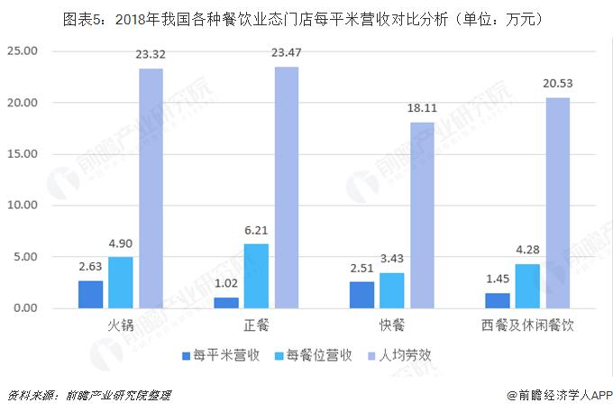 图表5:2018年我国各种餐饮业态门店每平米营收对比分析(单位:万元)