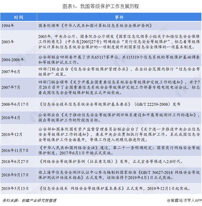 图表1:我国等级保护工作发展历程