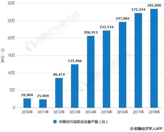 2010-2018年中国水污染防治设备产量统计情况及预测