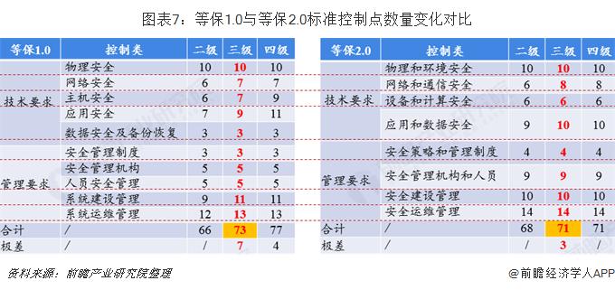 图表7:等保1.0与等保2.0标准控制点数量变化对比