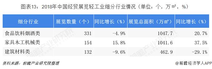 图表13:2018年中国经贸展览轻工业细分行业情况(单位:个,万㎡,%)