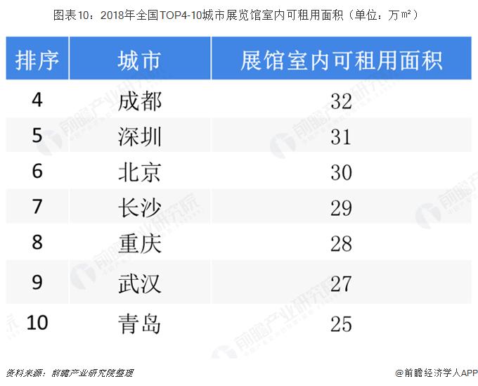 图表10:2018年全国TOP4-10城市展览馆室内可租用面积(单位:万㎡)