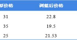 2018年中国NB-IoT<em>芯片</em>市场竞争格局及发展前景分析  多厂商入局,华为海思优势较大
