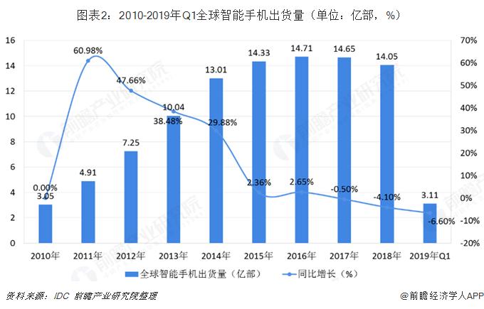 圖表2:2010-2019年Q1全球智能手機出貨量(單位:億部,%)