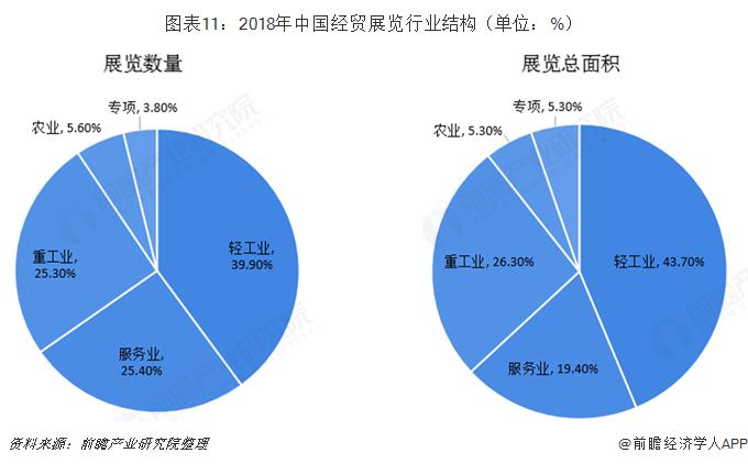 图表11:2018年中国经贸展览行业结构(单位:%)