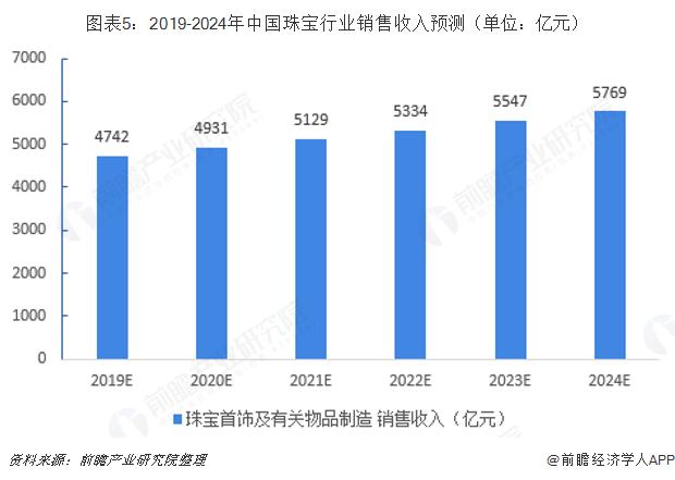 图表5:2019-2024年中国珠宝行业销售收入预测(单位:亿元)