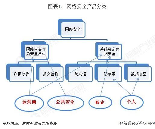 图表1: 网络安全产品分类