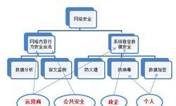 2018年中国网络安全行业市场格局与发展趋势分析,信息安全领域细分程度高【组图】