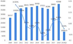2018年中国与美国双边贸易全景图(附中美主要进出口产业数据)