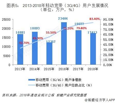 图表5: 2013-2018年移动宽带(3G/4G)用户发展情况(单位:万户,%)