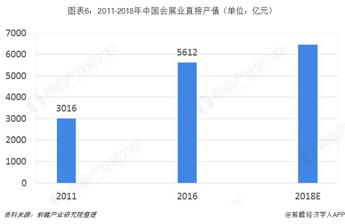 图表6:2011-2018年中国会展业直接产值(单位:亿元)