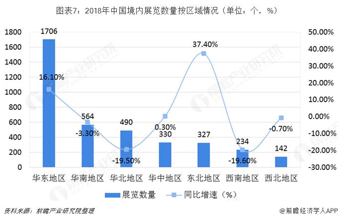 图表7:2018年中国境内展览数量按区域情况(单位:个,%)