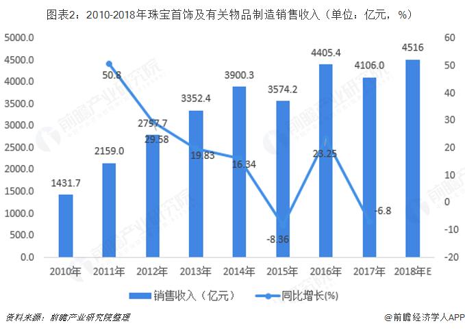 图表2:2010-2018年珠宝首饰及有关物品制造销售收入(单位:亿元,%)