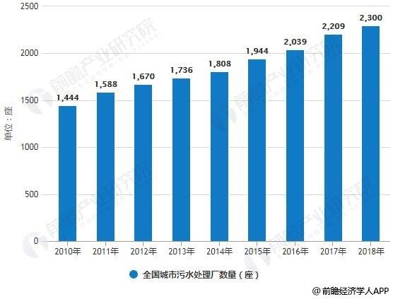 2010-2018年全国城市污水处理能力、处理厂数量统计情况及预测