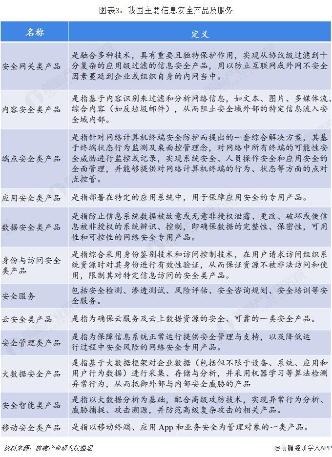 图表3:我国主要信息安全产品及服务