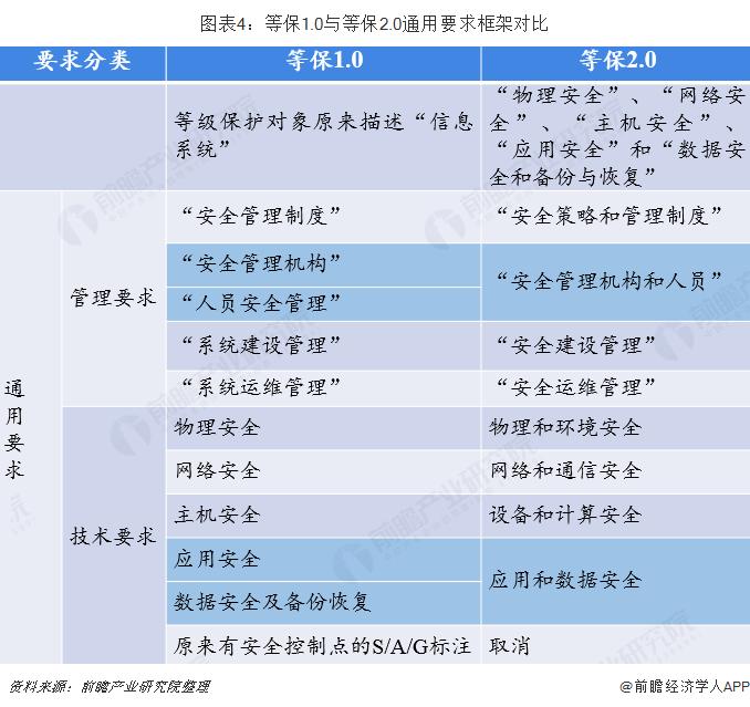 图表4:等保1.0与等保2.0通用要求框架对比