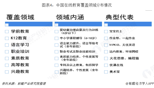 图表4:中国在线教育覆盖领域分布情况