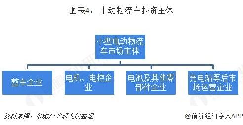 图表4: 电动物流车投资主体
