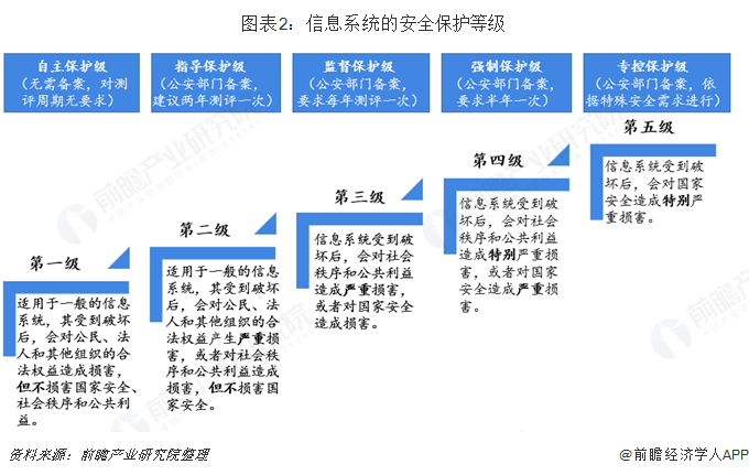 图表2:信息系统的安全保护等级