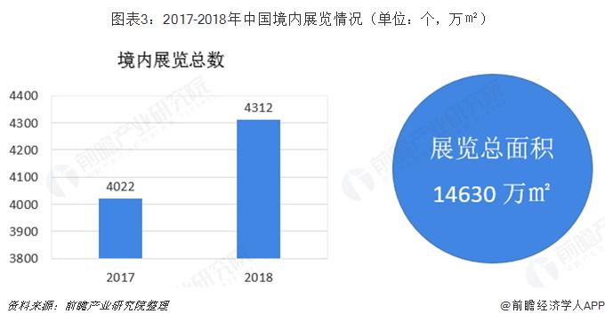 图表3:2017-2018年中国境内展览情况(单位:个,万㎡)