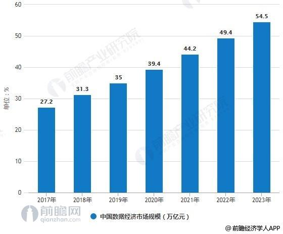 2017-2023年中国数字经济市场规模统计情况及预测