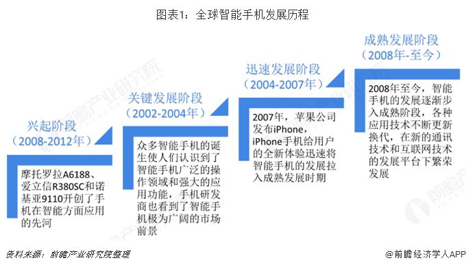 圖表1:全球智能手機發展歷程