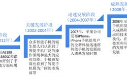 2018年全球智能<em>手机</em>行业市场现状与发展前景—全球智能出货量下滑,全面<em>屏</em>、<em>折叠</em><em>屏</em>等新技术引领新趋势【组图】