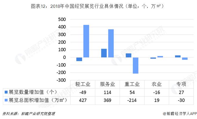 图表12:2018年中国经贸展览行业具体情况(单位:个,万㎡)