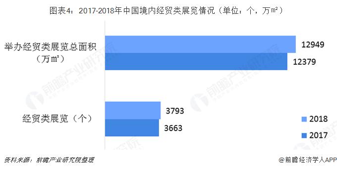 图表4:2017-2018年中国境内经贸类展览情况(单位:个,万㎡)