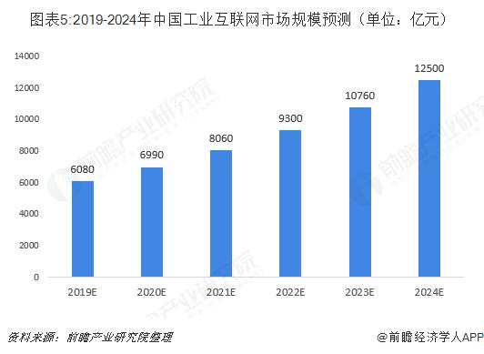 图表5:2019-2024年中国工业互联网市场规模预测(单位:亿元)