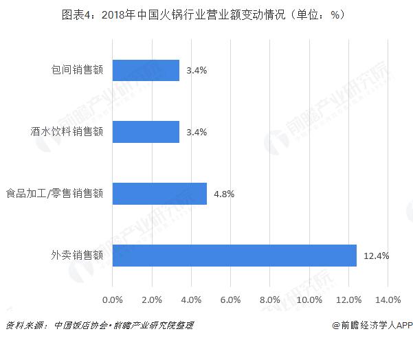 图表4:2018年中国火锅行业营业额变动情况(单位:%)