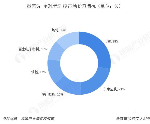 图表5:全球光刻胶市场份额情况(单位:%)
