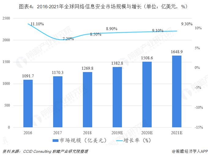 图表4:2016-2021年全球网络信息安全市场规模与增长(单位:亿美元,%)