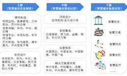 2019市场格局:《2019年中国<em>智慧</em><em>城市</em>建设竞争格局全局观》(附市场份额、企业经营对比、竞争前景)