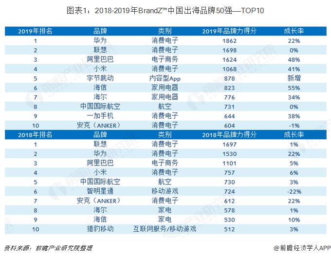 图表1:2018-2019年BrandZ™中国出海品牌50强——TOP10