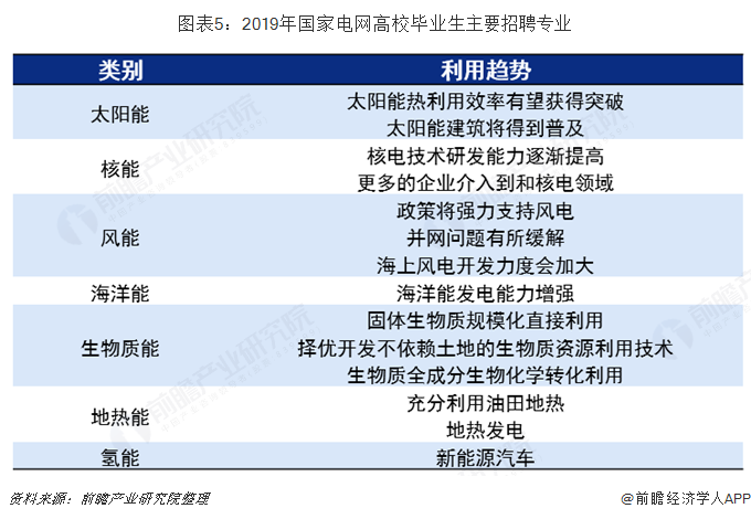 圖表5:2019年國家電網高校畢業生主要招聘專業