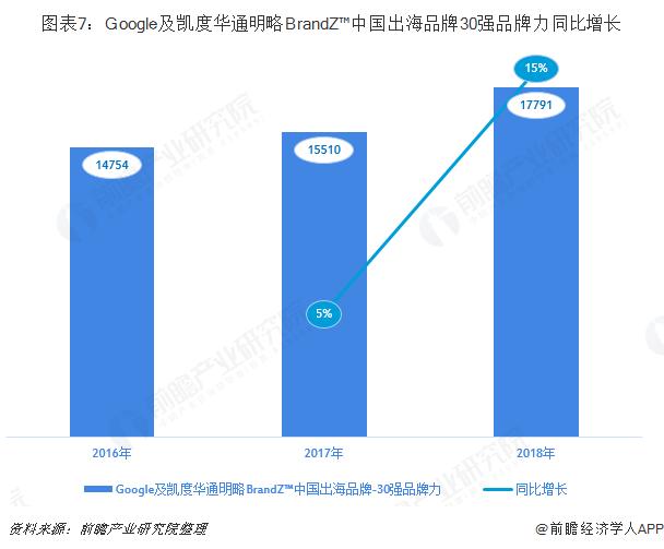 图表7:Google及凯度华通明略BrandZ™中国出海品牌30强品牌力同比增长