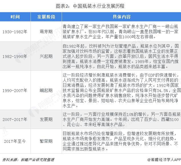 图表2:中国瓶装水行业发展历程