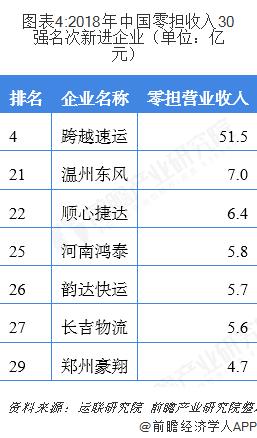 圖表4:2018年中國零擔收入30強名次新進企業(單位:億元)