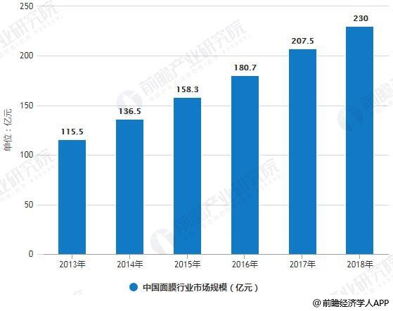 2013-2018年中国面膜行业市场规模统计情况及预测